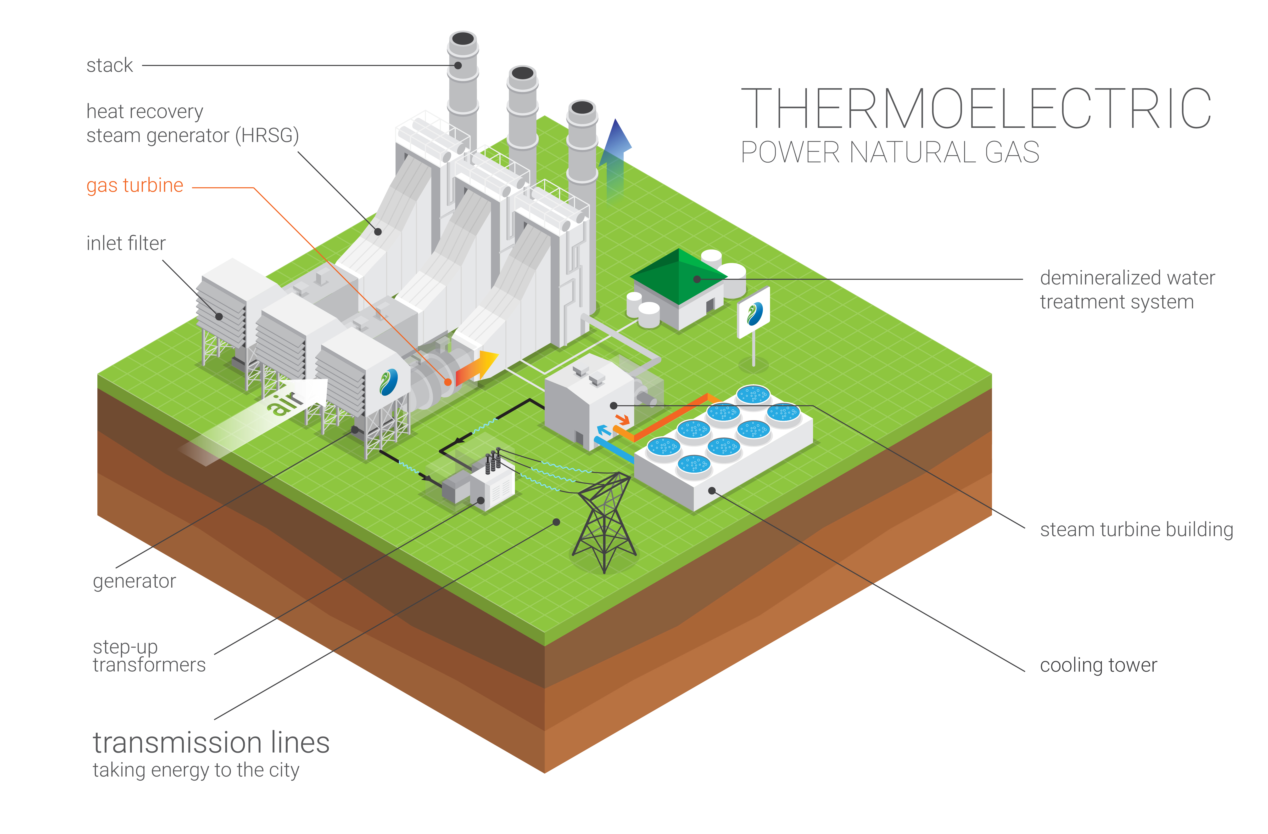 Our Businesses – Natural Energia